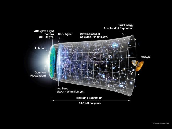 universetimeline