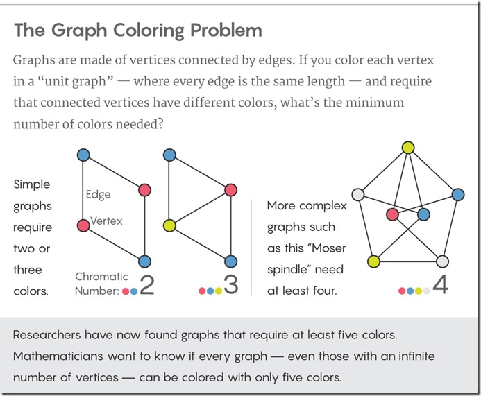 Decades-Old Graph Problem Yields to Amateur Mathematician