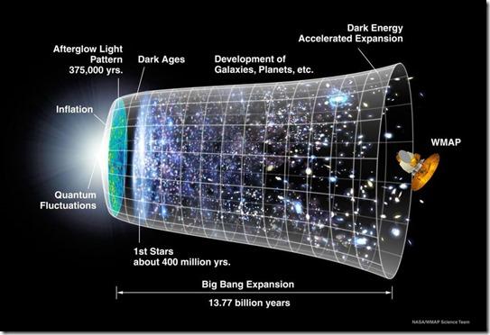 Timeline_Universe