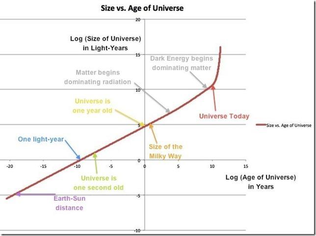 visible-universe