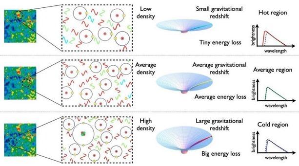 overdense density and underdense regions