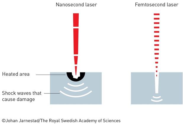 laser-heat-nobel