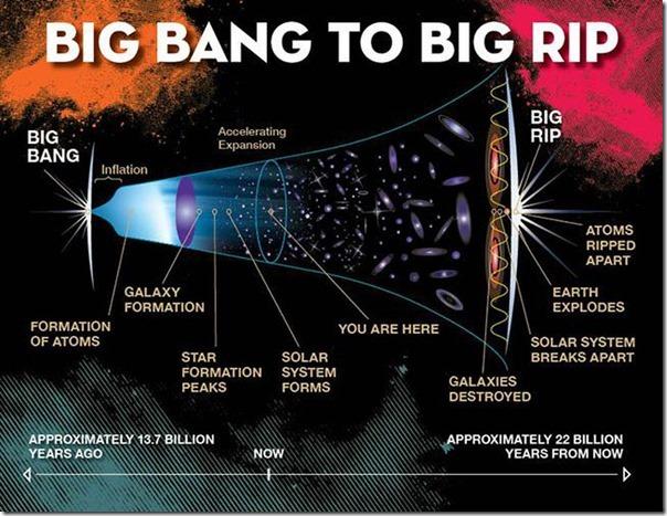 Big-Rip-Illustration