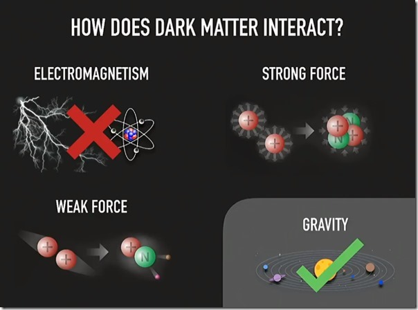 how-dark-matter-interact