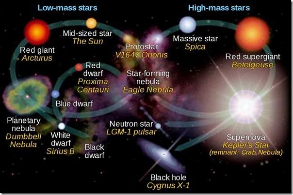 low-high-mass-stars