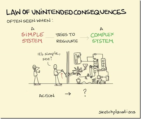 law-consequences